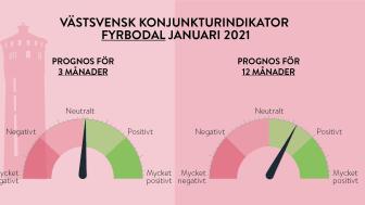 Starkare optimism i långtidsprognosen
