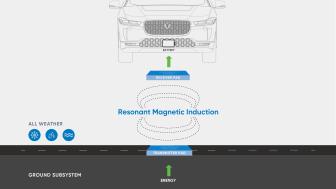 Jaguar I-PACE med trådlös högeffektsladdning