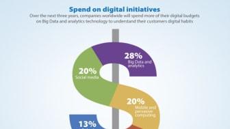 Forvent en eksplosion i tungt-finansierede digitaliseringsprogrammer