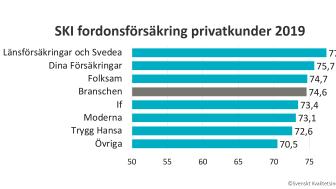 SKI Fordonsförsäkring privatkunder 2019