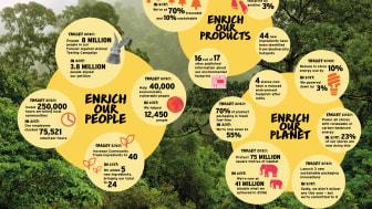 Föregående års framsteg mot hållbarhetsmålen som är satta till 2020.