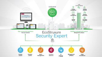 EcoStruxure Security Expert från Schneider Electric nu SSF-certifierat i samtliga larmklasser