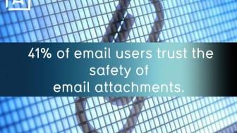 41 procent av e-postanvändare litar på e-postbilagor