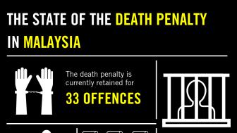 Malaysia: Orättvisa rättegångar, människor som hängs i hemlighet och dödsdomar för ringa narkotikabrott