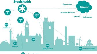 Internet of Things; via stadshubben kan sensorer leverera alla tänkbara sorters mätvärden.