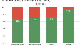 Vilken förskola är bäst i Sverige?
