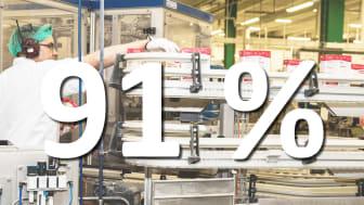 91 procent av svenskarna har stort förtroende för livsmedelsindustrin