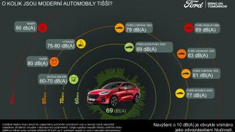"""Ford má """"strategii šepotu"""", jejímž cílem jsou tišší automobily"""