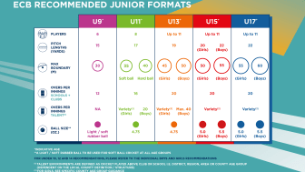 ECB recommended new Junior Formats
