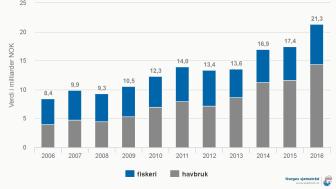 Eksport av norsk sjømat totalt per første kvartal 2016 fordelt på fiskeri og havbruk