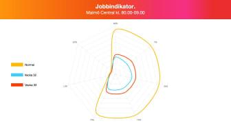 Jobbindikator - Malmö C