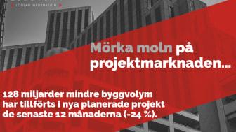 Färsk rapport om utvecklingen på projektmarknaden.