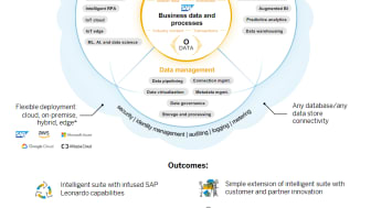 Business Technology Platform for Data-Driven Innovation_SAP_Juergen Mueller