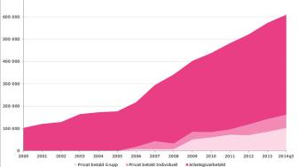 Fler än 600 000 personer har en privat sjukvårdsförsäkring