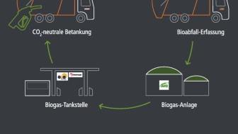 Mit den Biogas-Nutzfahrzeugen unterstützen die Projektpartner der Aufbau einer städtischen Kreislaufwirtschaft. (Bild: RheinEnergie AG)