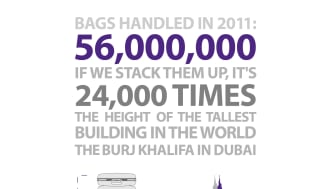 Number of bags handled