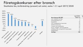 Detaljerade siffror för konkurser i hotell- och restaurangbranschen i fler län bifogas som PDF.