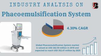 Phacoemulsification System market