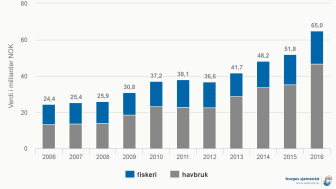 Norsk sjømateksport per tredje kvartal 2016