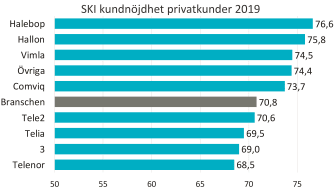 SKI mobil B2C 2019