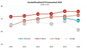 Kundetilfredshed El 2016 - EPSI Rating
