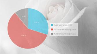 Radonrelaterad lungcancer - en jämförelse
