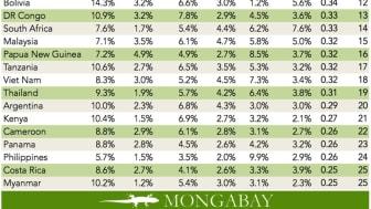 Mongabays oversigt over de lande i verden med den største biodiversitet