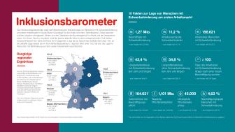 Grafik zum Inklusionsbarometer 2019 / Quelle: Aktion Mensch e.V.