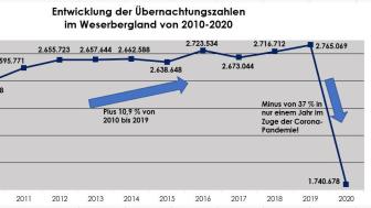 Entwicklung Übernachtungszahlen im Weserbergland von 2010-2020