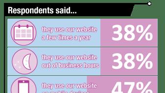 web survey graphic 4