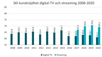 SKI kundnojdhet digitaltv och streaming 2008-2020.png