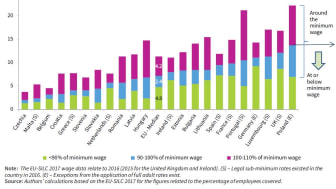 Percentage of employees earning a certain proportion of the statutory minimum wage