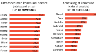 Kommuner 2017 - Lav tilfredshed, men flere vil anbefale