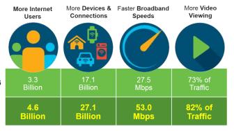 Cisco Visual Networking Index visar på snabb ökning av trafiken i datanäten de kommande åren. Över fyra femtedelar kommer att vara video.