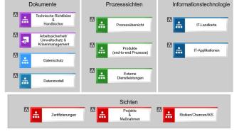 So sind Prozess-, Risikomanagement und Datenschutz bei Westfalen Weser Energie untergebracht.