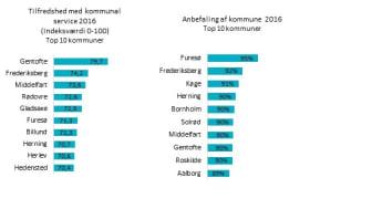 Tilfredshed og anbefaling af danske kommuner 2016