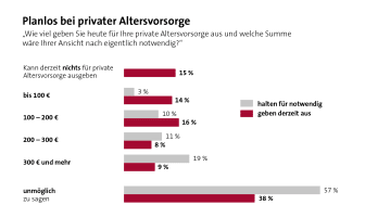 Umfrage: Knapp zwei Drittel der Deutschen kennen ihr Alterseinkommen nicht