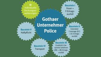 Mittelstand im Fokus: Gothaer Unternehmer-Police verbessert