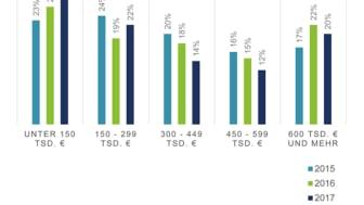 Entwicklung bei den Übernahmen als Einzelapotheken (Quelle: apoBank)