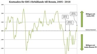 Klart lönsamt att tanka E85 efter årsskiftet