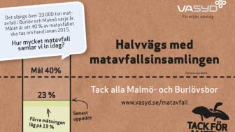 Tack alla Malmö- och Burlövsbor - nu är vi halvvägs