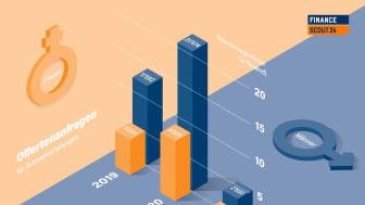 Neueste Zahlen von FinanceScout24: Finanzwissen als Katalysator für die Emanzipation