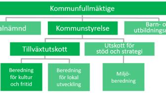 Den politiska organisationen i Lindesbergs kommun som nu utvärderas.