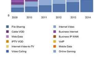 VNI visar att konsumenterna krav driver på Internet