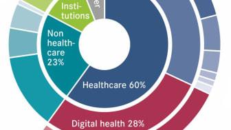 Digital Health: Großes Thema, kleine Aktien?