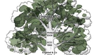 Engblad & Co historia