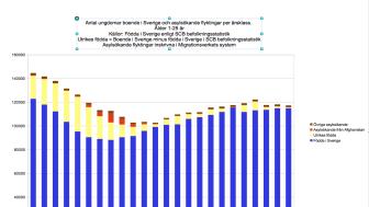 Antal ungdomar boende i Sverige och asylsökande flyktingar per årsklass, ålder 1-25 år. Rött = asylsökande från Afghanistan.