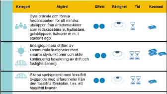 I rapporten Fossilfritt Göteborg - vad krävs? finns rubriken Förklaring av symboler. Där kan du enkelt lära dig tolka tabellen ovan.