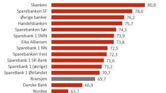 Bank Rangering PM 2020.JPG