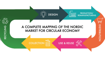SB Insight The Nordic Market for Circular Economy